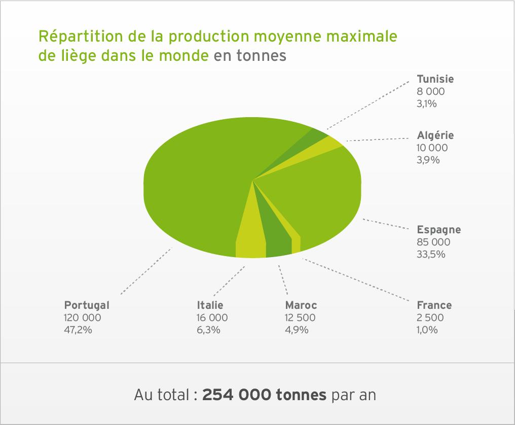 La production moyenne mondiale de liège